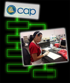 A CAP (College of American Pathologists) accredited laboratory.